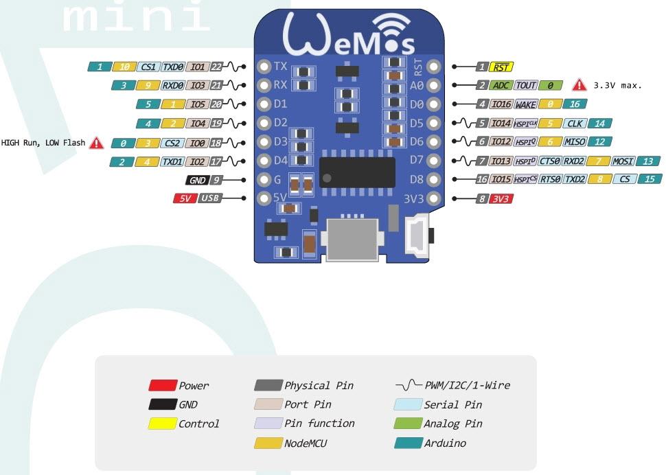 ESP WemosD1mini 2